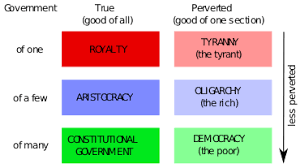 Aristotle Government Chart Aristotle The Diary Of Samuel Pepys