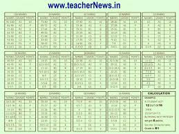 Cce Grading Chart Cce New Grading Table Marks Wise Table For Fa Sa Exams For