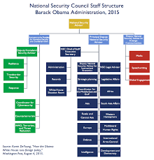 Trump Administration Org Chart What Is The Nsc Trying To Tell Us Angry Staffer