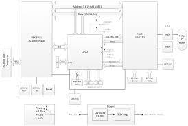 adk 6130pcie reference design graphics jtag interface arrow com image