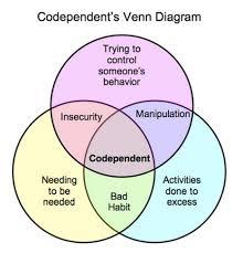 Venn Diagram Of Relationships Venn Diagram Of Relationships Magdalene Project Org