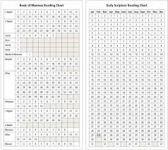 New Testament Reading Chart 2019 75 Extraordinary New Testament Chart Lds
