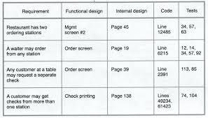 requirements traceability matrix templates requirements traceability matrix template project management an