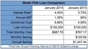 Fha Home Loans Get Even More Attractive
