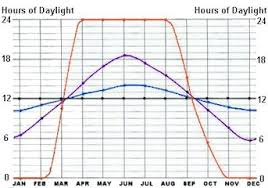 Monthly Changes In Daylight Hours