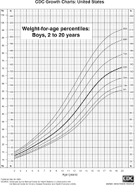 Height And Weight Chart 2 Year Old Boy Weight Chart For Boys 2 To 20 Years