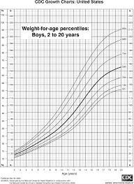 weight chart boys