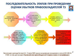 Доклад Костина А В на защите диссертации ОЦЕНКА УБЫТКОВ  На слайде 7 представлена последовательность этапов при проведении оценки убытков правообладателей товарных знаков