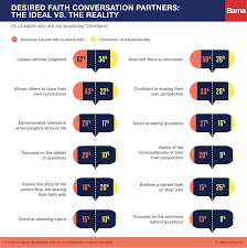 Barna Group - Infographic: Desired Faith Conversation... | Facebook