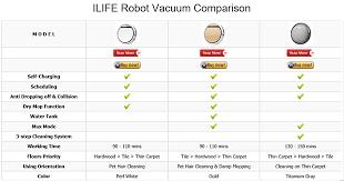 ILIFE Comparison