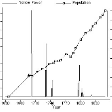 Mississippi Towns 1870 80 Determinants Of Population