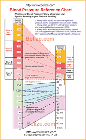 Best Blood Pressure Reading Chart High Blood Pressure Blood Pressure Chart Healthy Blood