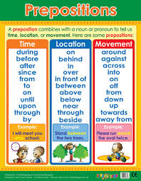 Preposition Chart For Kids Prepositions Literacy Grammar School Poster