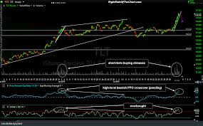 Tlt Etf Chart Tbt Treasury Bond Etf Swing Trade Idea Right Side Of The Chart