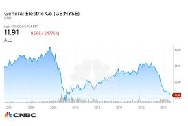 Ge 20 Year Stock Chart Ge Shares Drop To 9 Year Low