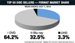Home Video Sales Charts