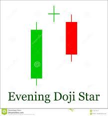Stock Market Candlestick Chart Patterns Evening Doji Star Candlestick Chart Pattern Set Of Candle