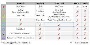 Basketball Score Chart How Does Scoring Work Across Sports Dear Sports Fan