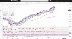 Nifty Closes Below Important 50 Dma Support First Time Last