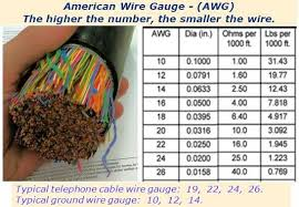 Telephone Cable Awg American Wire Gauge Chart In 2019