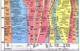 Ancient World Civilizations Timeline Encyclopedic Static