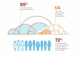 Chart On Cloud Computing This Chart From Ibm Explains Why Cloud Computing Is Such A