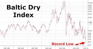 Baltic Dry Index Chart Today What If The Imploding Baltic Dry Index Does Reflect Global
