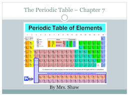 The Periodic Table – Chapter 7 - ppt download