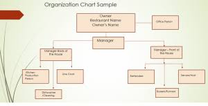 Restaurant Organizational Chart Job Description What Is The Most Effective Way To Manage My Restaurant