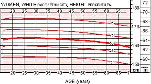 average height for women