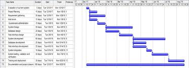 Gantt Chart For Car Rental System Private Hires Online Taxi System Development Project Case