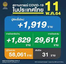ยังวิกฤต! ยอดดับเหยื่อโควิด 31 คน ติดเชื้อใหม่พุ่งขึ้น 1,919 ราย  สะสมระลอกเมษายน 58,061 ราย