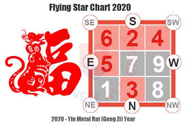 Star Chart Calculator Feng Shui 2020 Flying Stars Chart How To Feng Shui House