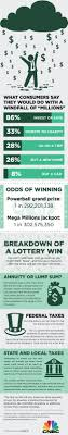 Heres What To Do If The Lottery Makes You An Instant