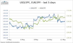 Usd To Zmk Chart Forex Analysis Usd Jpy Eur Jpy Flows Dollar Yen Heads