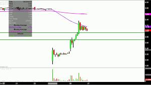 Sophiris Bio Inc Sphs Stock Chart Technical Analysis For 06 26 18