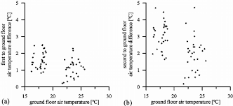 daily maximum air temperature differences between a first and ground floors and b