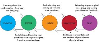 Design Thinking Process Pdf Week 7 Design Thinking Creativity Level 1