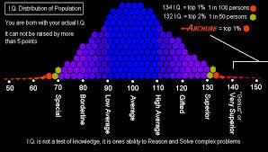 Average Iq Score Chart Ultra Intel