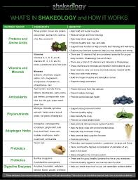 Shakeology Ingredient Chart Shakeology Ingredient Chart