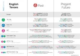 English Past Tenses Chart Tenses English Grammar 16 English Tense Patterns From 4