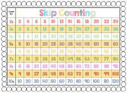 Skip Counting Chart Skip Counting Tj Homeschooling