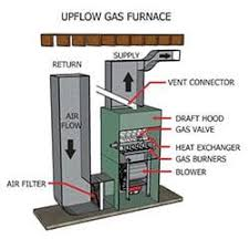 Furnace Air Flow Chart How To Size Your Air Conditioner Or Heater Measure My New