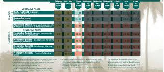 Canna Nutrients Feeding Chart Canna Coco Nutrient