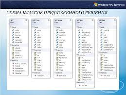 дипломное выступление СХЕМА КЛАССОВ ПРЕДЛОЖЕННОГО РЕШЕНИЯ
