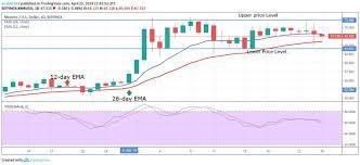 Monero Xmr Price Analysis April 25 Cryptoglobe