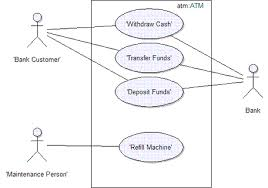 concept  use casefigure   atm use case example