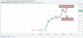 Least Transaction Fee Bitcoin Coinbase Ethereum Chart