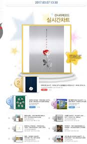 Forever With Bap 170307 Synnara Realtime Chart