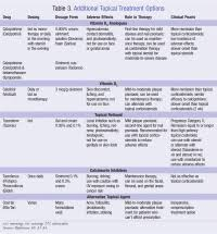 Topical Corticosteroid Potency Chart Topical Corticosteroid Potency Chart Canada Topical